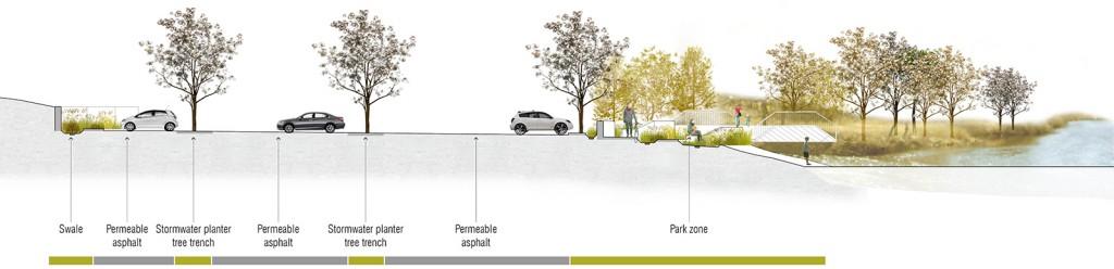 Confluence Park | Site Section