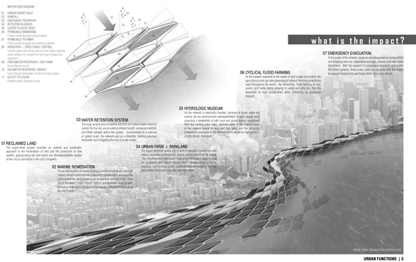 Pdf Magazine Download >> Super Levee Urban Farm | Competition Boards | AGENCY